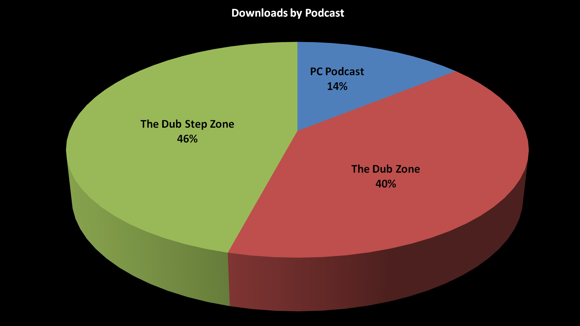 Share of Podcast Downloads